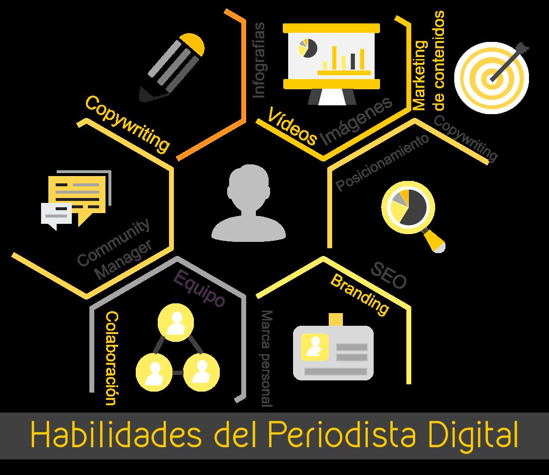 Habilidades del periodista digital