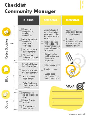 checklist cm