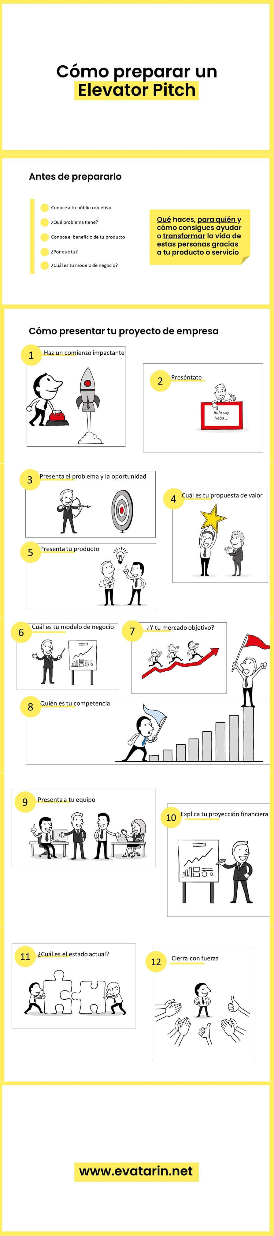 elevator pitch infografia